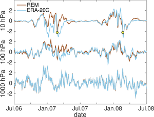 Graph of REM and ERA-20C correlated to time